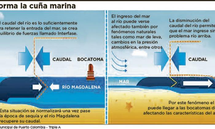 Bajo nivel del Magdalena amenaza a acueductos