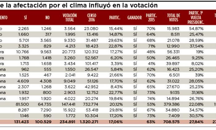 Infografía: Municipios en los que el clima influyó en la votación