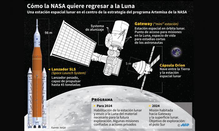 Así la NASA planea regresar a la Luna