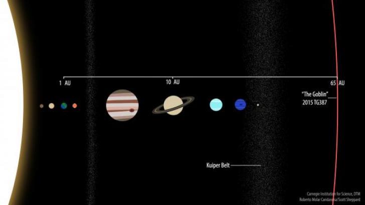 Ubicación de 'El Duende' en el Sistema Solar.