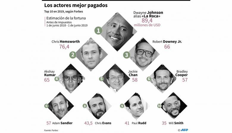 Estos son los actores mejor pagados, según Forbes