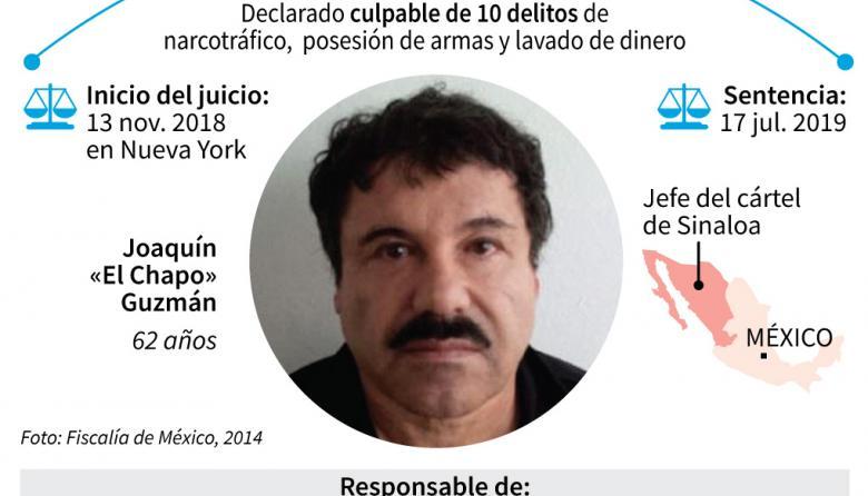 Esto debe saber del juicio del Chapo Guzmán