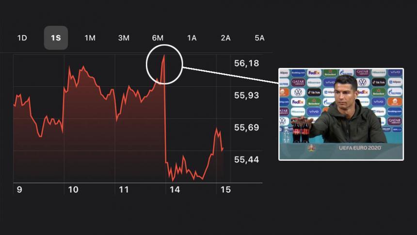 Las pérdidas millonarias de Coca-Cola tras gesto de Cristiano Ronaldo