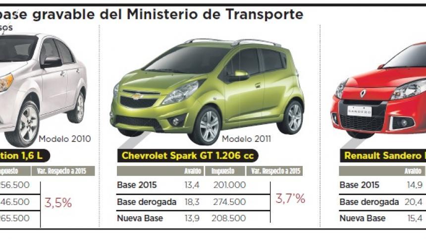 Infografía: Cambios en la base gravable del Ministerio de Transporte