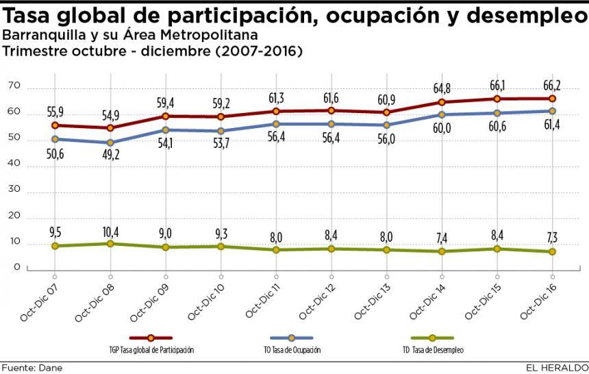 Desempleo en Colombia aumentó durante 2016