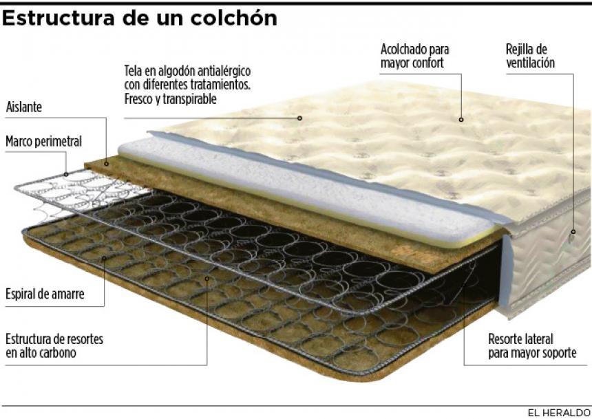 Mejor colchon del mundo fabulous restonic with mejor for Cual es la medida de un colchon queen