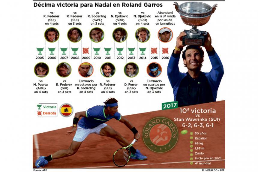 ¡Rafa Nadal acaba de ganar su décimo Roland Garros!