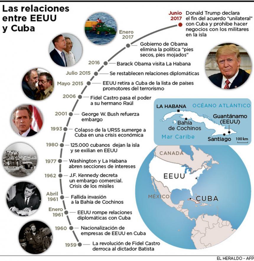 Cinco claves del decreto de Trump para restablecer algunas restricciones contra Cuba