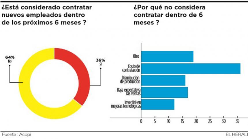 Infografía EL HERALDO