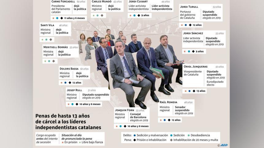 Condenaron de 9 a 13 años de cárcel a separatistas catalanes