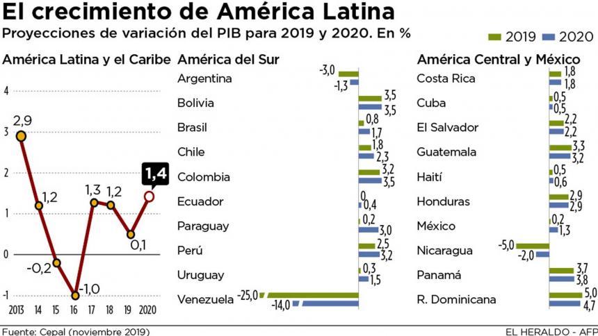 Venezuela crisis economica - Página 7 Crecimiento-cepal