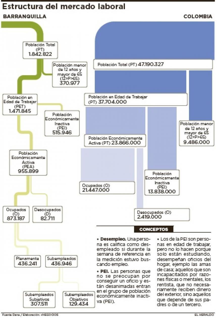 Infografía Estructura Del Mercado Laboral El Heraldo